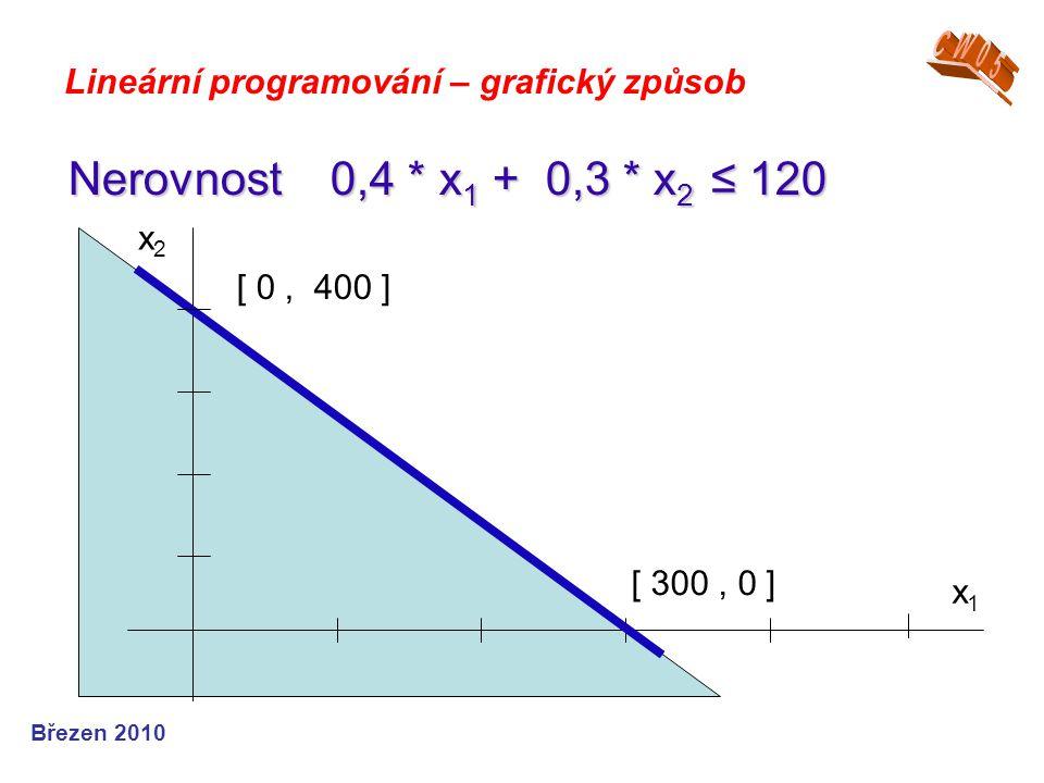 CW05 Lineární programování – grafický způsob. Nerovnost 0,4 * x1 + 0,3 * x2 ≤ 120. x1. x2. [ 0 , 400 ]